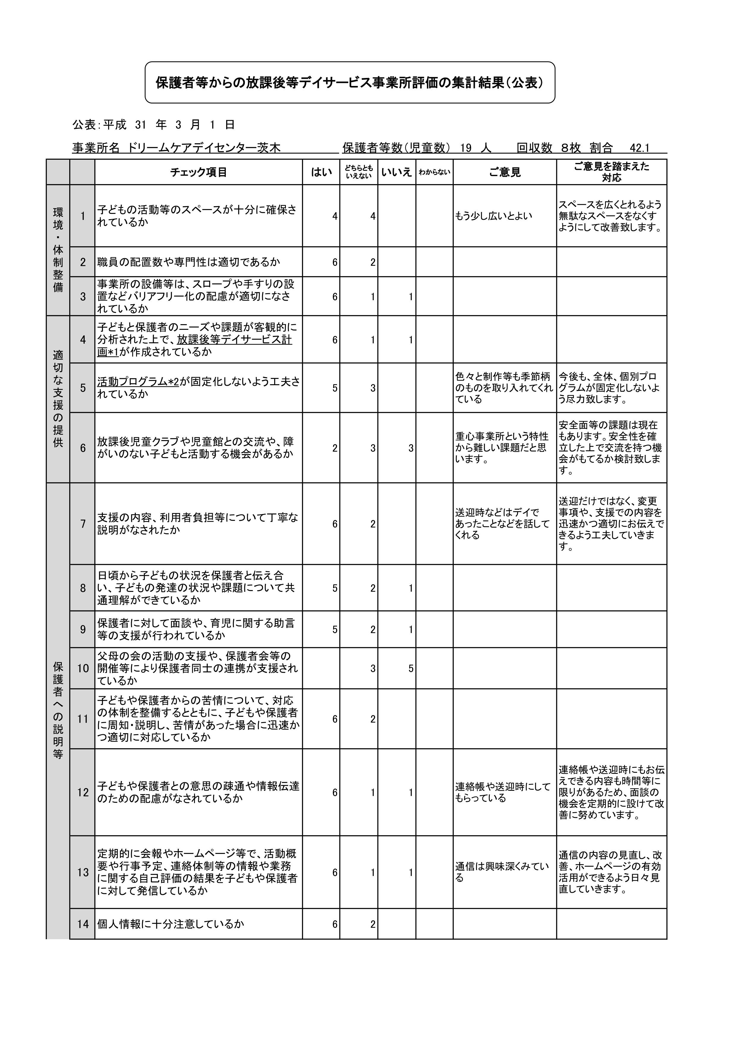 保護者評価(公表)放課後デイサービス2019