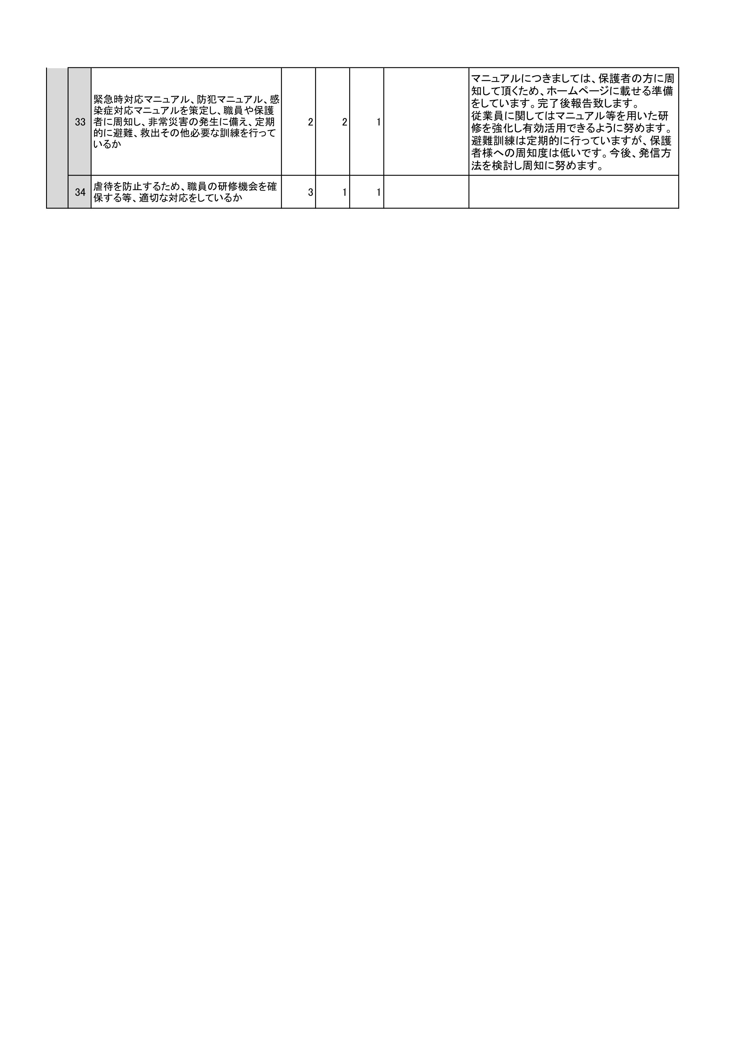 如意谷事業所自己評価(公表)放課後デイ2019