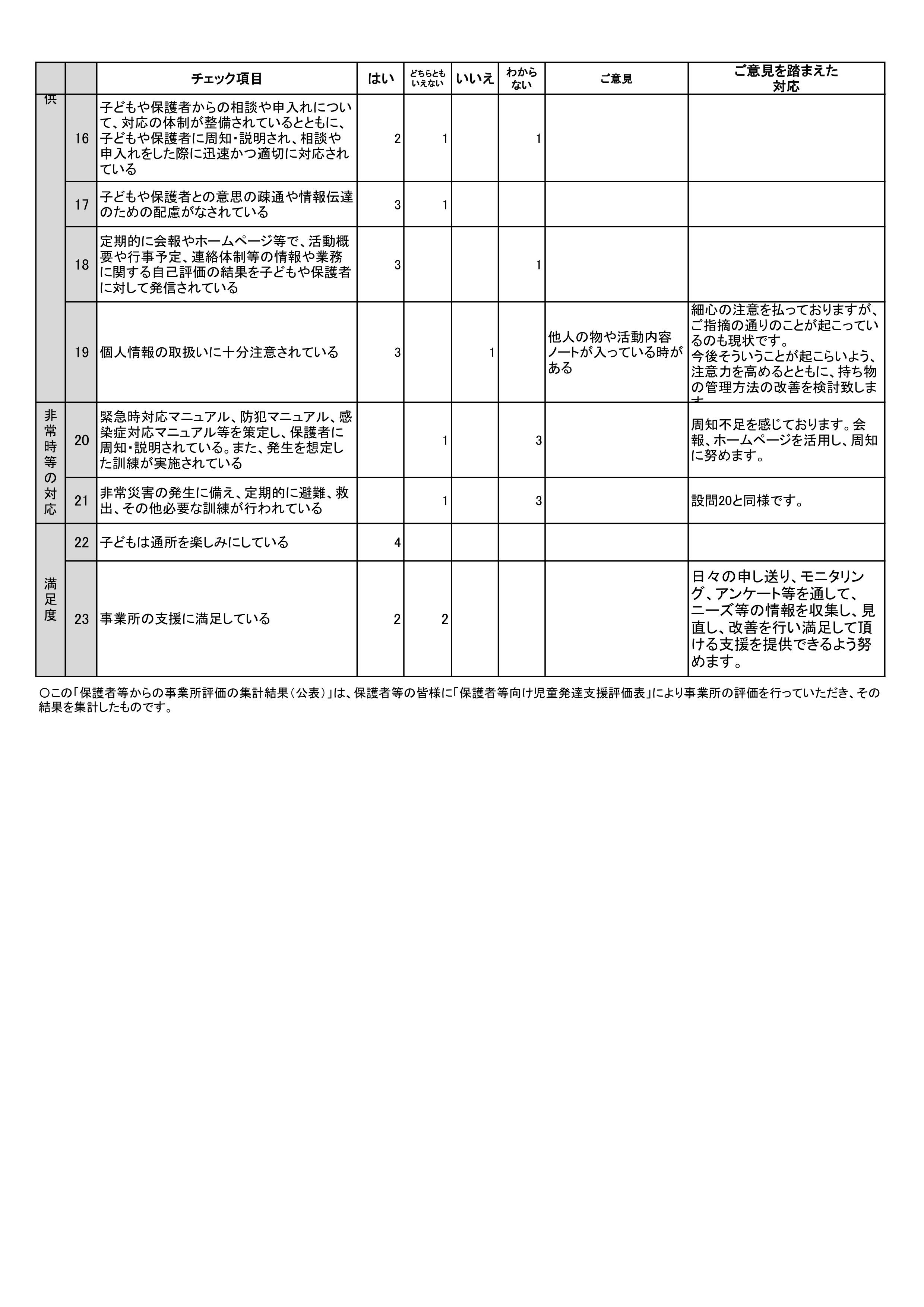 如意谷保護者評価(公表)児童発達支援2019