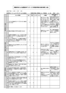 如意谷保護者評価(公表)放課後デイ2019